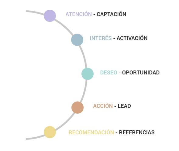 generacion-leads-isocialweb