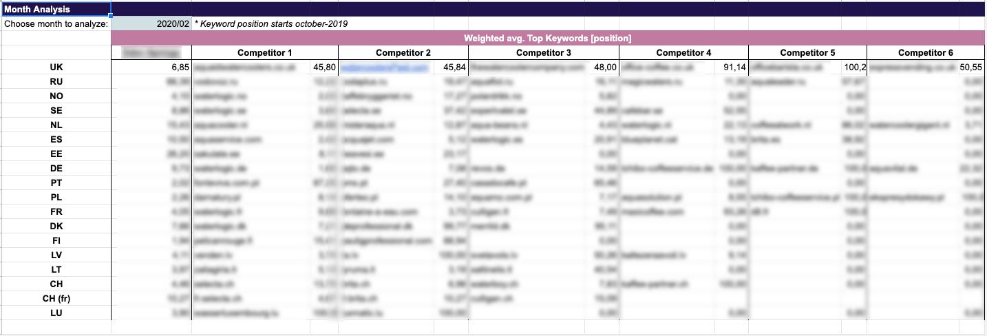 KPI Comparativa competencia