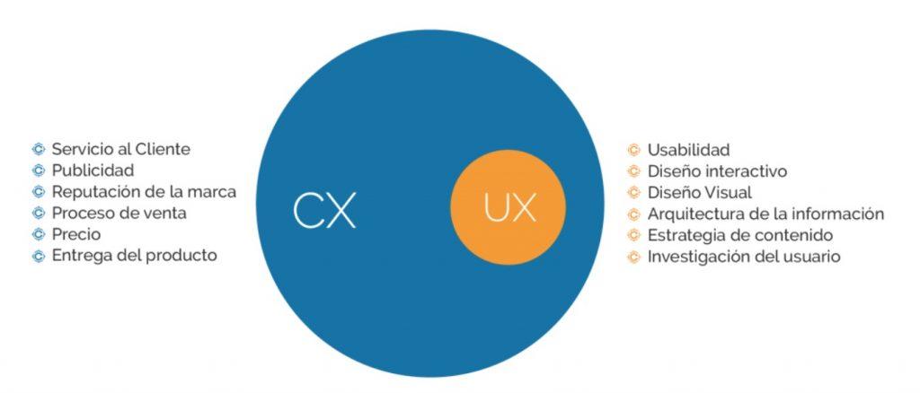CX UX