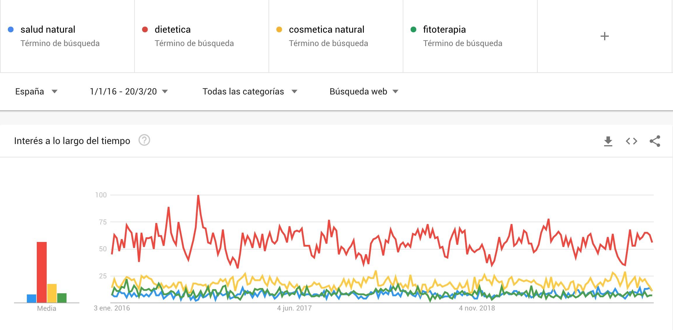 Tendencia Google Trends